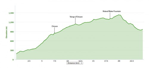 St Jean Pied de Port to Roncesvalles Elevation Map