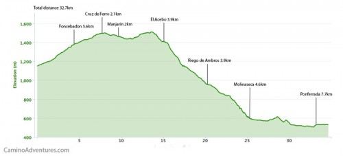 Rabanal del Camino to Ponferrada Elevation Map
