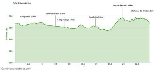 Ponferrada to Villafranca del Bierzo Elevation Map
