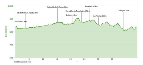Carron de los Condes to Sahagun Elevation Map