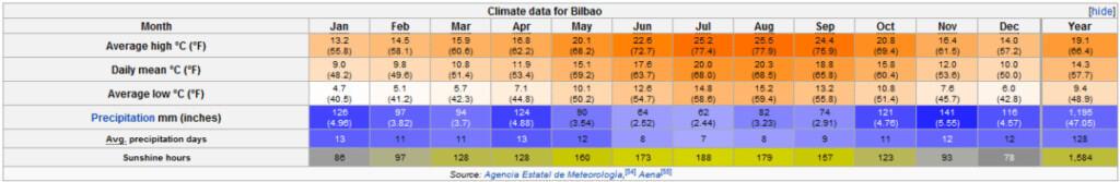 Bilbao Weather