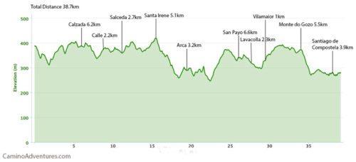 Arzua to Santiago de Compostela Elevation Map