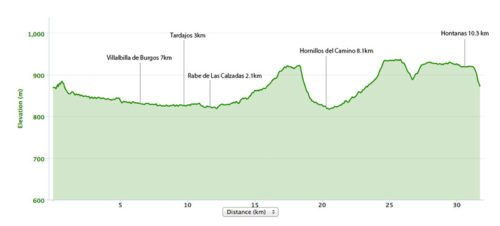 Burgos to Hontanas Elevation Map