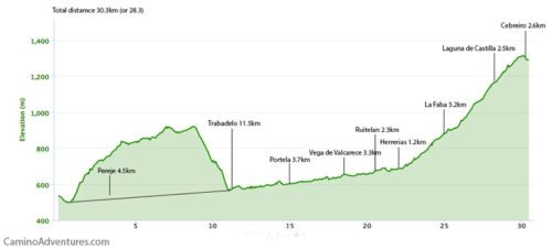 Villafrance del Bierzo to O Cebreiro Elevation Map