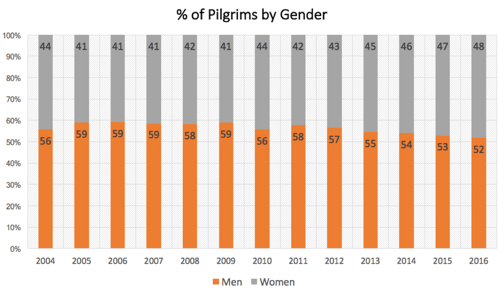 More women walking the Camino - Pilgrims by gender