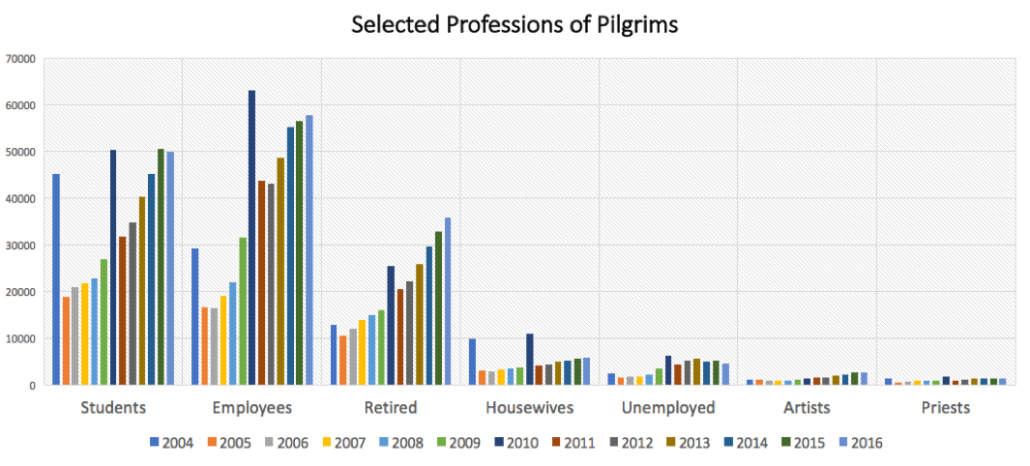 professions of pilgrims